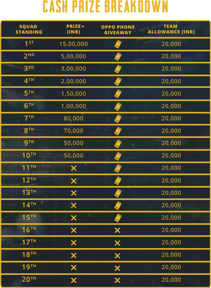 PUBG Mobile Campus Championship Price