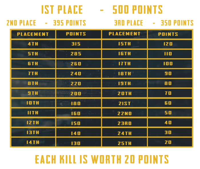 PUBG Mobile Campus Championship points
